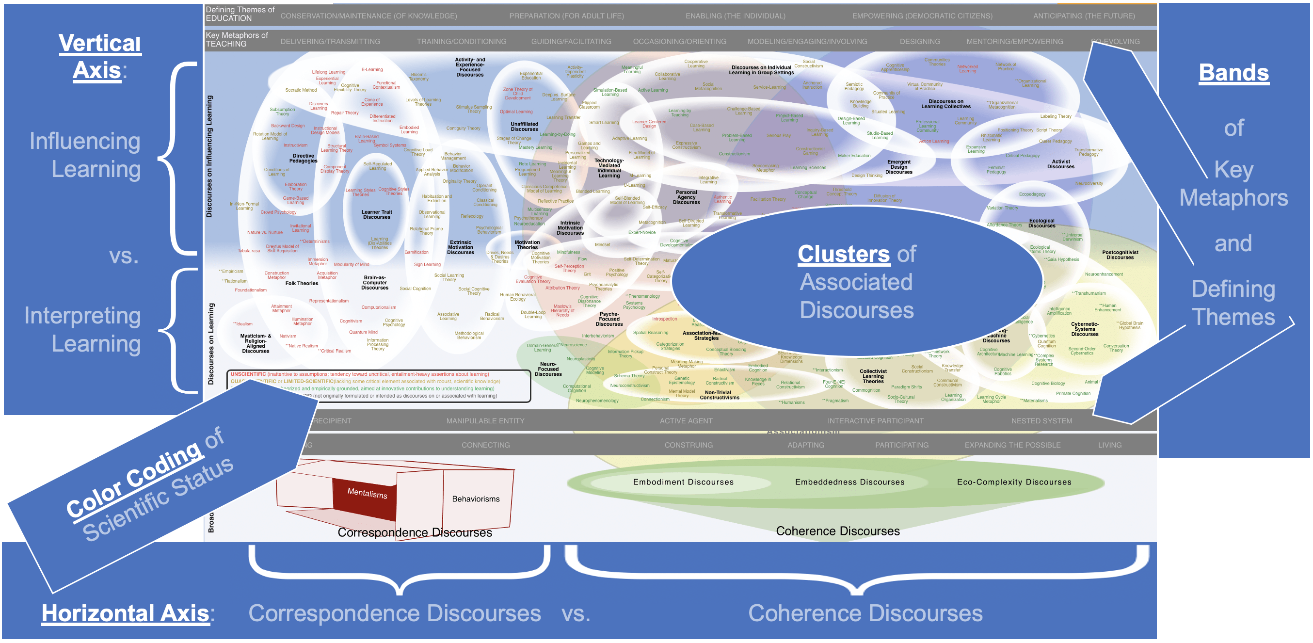 Reading the map.Horizontal Axis: Correspondence Discourses vs. Coherence Discourses Vertical Axis: Interpreting Learning vs. Influencing Learning Clusters of Associated Discourses Bands of Key Metaphors and Defining Themes Color Coding of Scientific Status