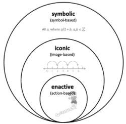 Bruners enactive-iconic-symbolic model
